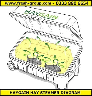 Haygain hay steamer diagram